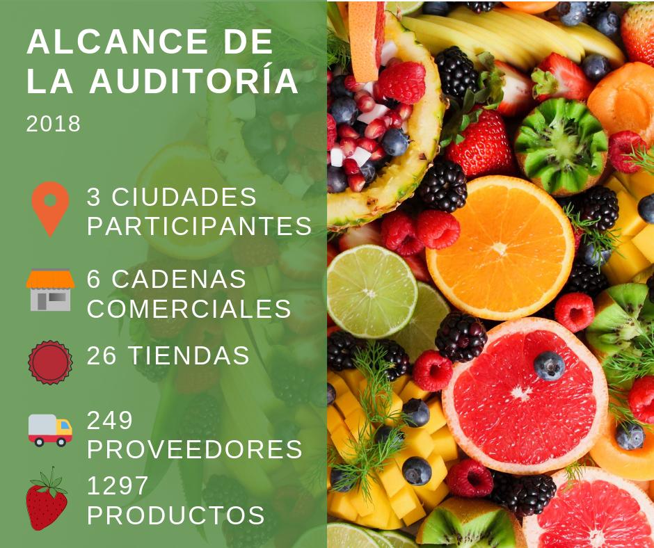 Alcance_Auditoria_Frutas_Verduras_Grafica_01