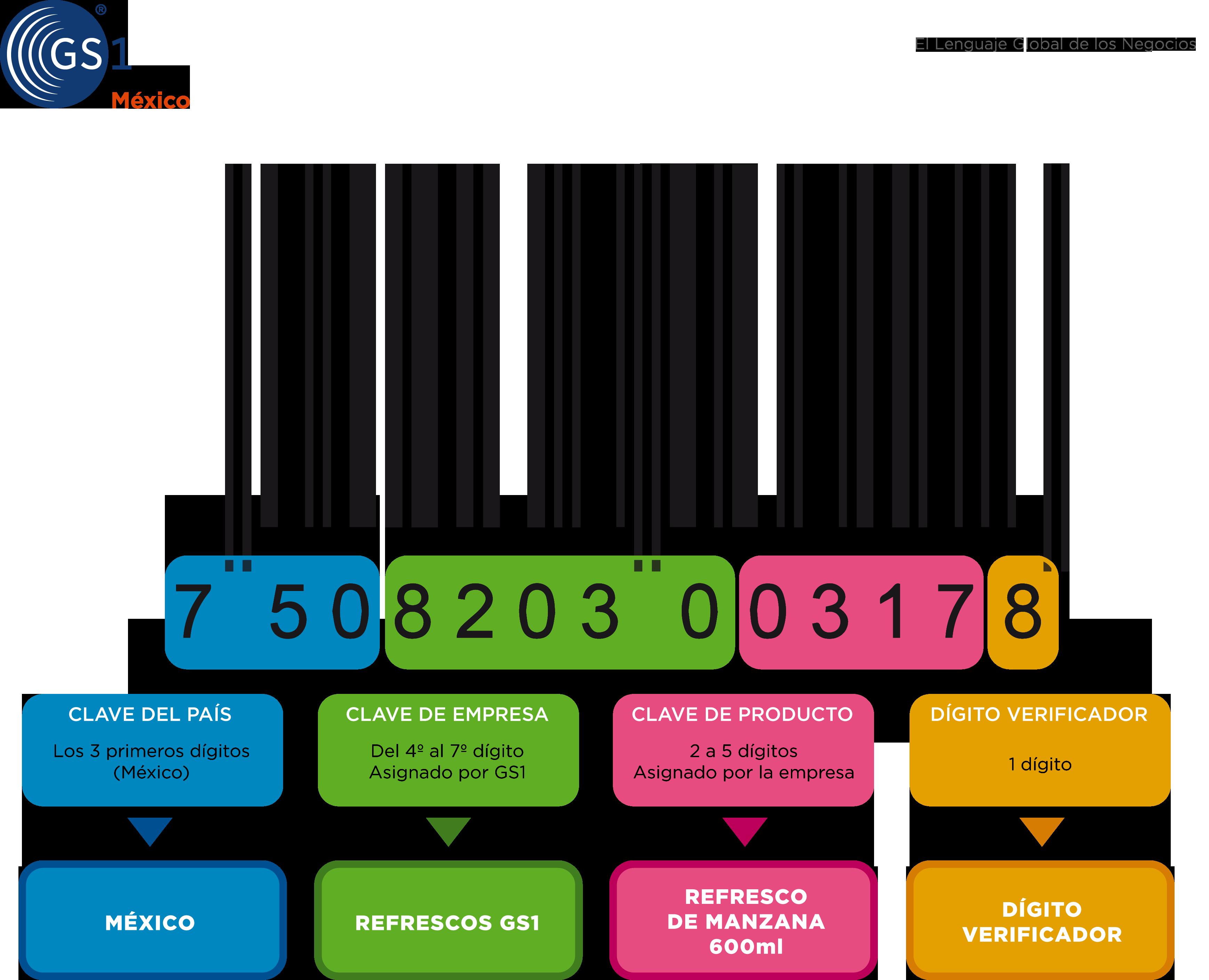 Diagrama Codigo de Barras GS1 Mexico 750
