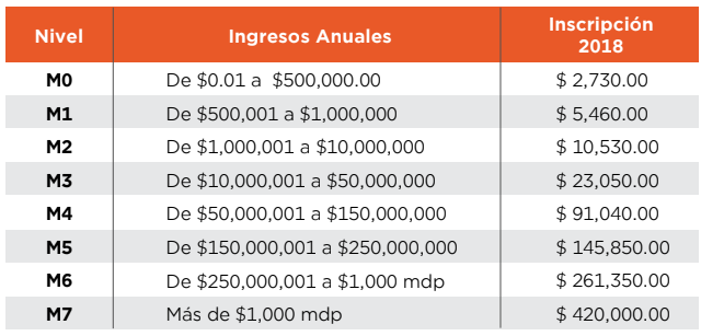 Costos Código de Barras
