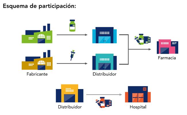 Salud_Esquema_Participacion_GS1_Mexico_02