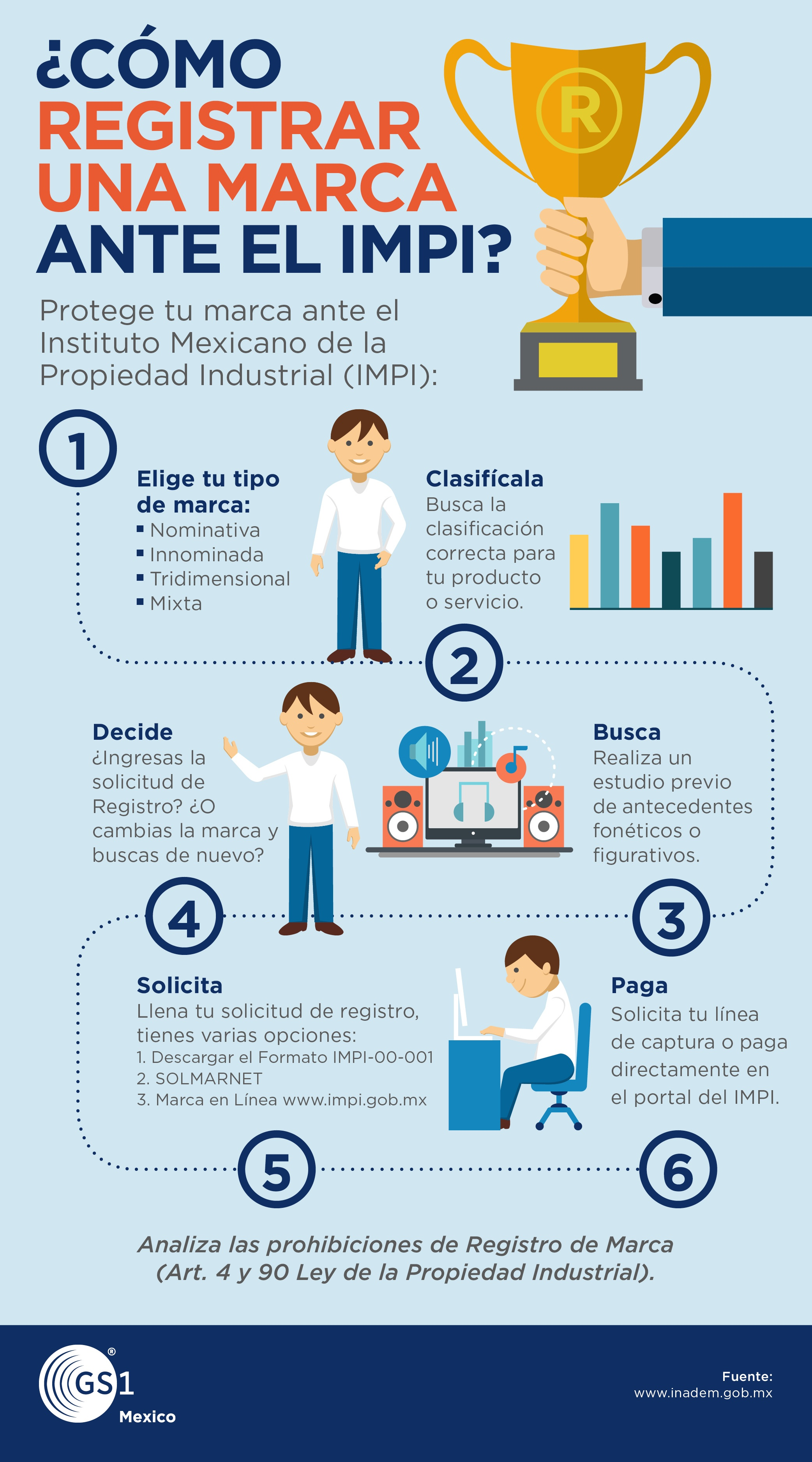 Infografia_5_julio_GS1